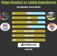 Thiago Alcantara vs Ludwig Augustinsson h2h player stats