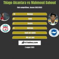 Thiago Alcantara vs Mahmoud Dahoud h2h player stats