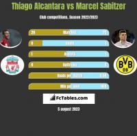 Thiago Alcantara vs Marcel Sabitzer h2h player stats