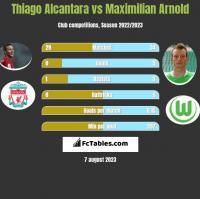 Thiago Alcantara vs Maximilian Arnold h2h player stats