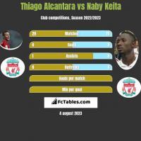 Thiago Alcantara vs Naby Keita h2h player stats