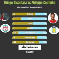 Thiago Alcantara vs Philippe Coutinho h2h player stats