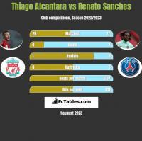 Thiago Alcantara vs Renato Sanches h2h player stats