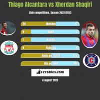 Thiago Alcantara vs Xherdan Shaqiri h2h player stats
