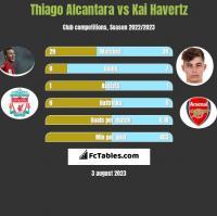 Thiago Alcantara vs Kai Havertz h2h player stats