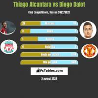 Thiago Alcantara vs Diogo Dalot h2h player stats