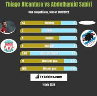 Thiago Alcantara vs Abdelhamid Sabiri h2h player stats