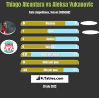 Thiago Alcantara vs Aleksa Vukanovic h2h player stats