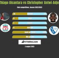 Thiago Alcantara vs Christopher Antwi-Adjej h2h player stats