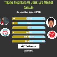 Thiago Alcantara vs Jens-Lys Michel Cajuste h2h player stats