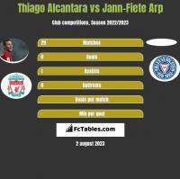 Thiago Alcantara vs Jann-Fiete Arp h2h player stats