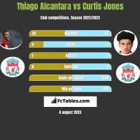 Thiago Alcantara vs Curtis Jones h2h player stats