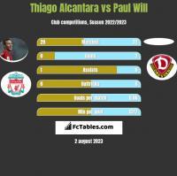 Thiago Alcantara vs Paul Will h2h player stats