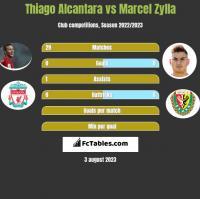 Thiago Alcantara vs Marcel Zylla h2h player stats