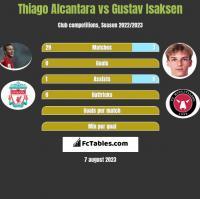 Thiago Alcantara vs Gustav Isaksen h2h player stats