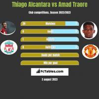 Thiago Alcantara vs Amad Traore h2h player stats