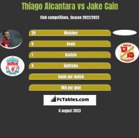 Thiago Alcantara vs Jake Cain h2h player stats