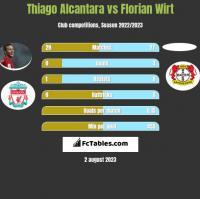 Thiago Alcantara vs Florian Wirt h2h player stats