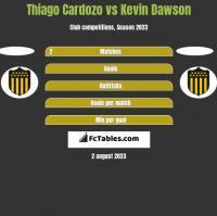 Thiago Cardozo vs Kevin Dawson h2h player stats