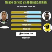 Thiago Carleto vs Abdulaziz Al Bishi h2h player stats