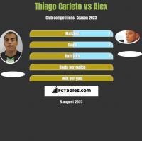 Thiago Carleto vs Alex h2h player stats