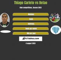Thiago Carleto vs Betao h2h player stats