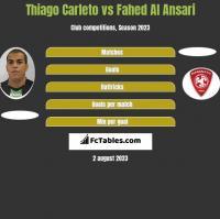 Thiago Carleto vs Fahed Al Ansari h2h player stats