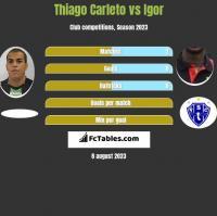 Thiago Carleto vs Igor h2h player stats