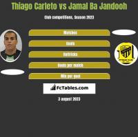 Thiago Carleto vs Jamal Ba Jandooh h2h player stats