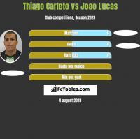 Thiago Carleto vs Joao Lucas h2h player stats