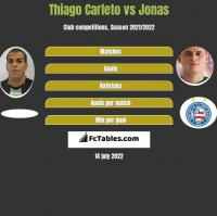 Thiago Carleto vs Jonas h2h player stats