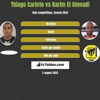 Thiago Carleto vs Karim El Ahmadi h2h player stats