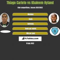 Thiago Carleto vs Khaleem Hyland h2h player stats