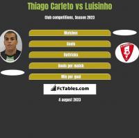 Thiago Carleto vs Luisinho h2h player stats