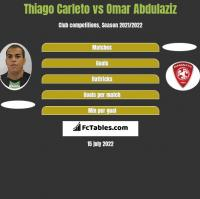 Thiago Carleto vs Omar Abdulaziz h2h player stats