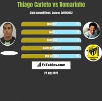 Thiago Carleto vs Romarinho h2h player stats