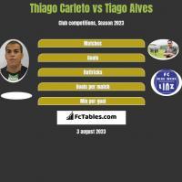 Thiago Carleto vs Tiago Alves h2h player stats