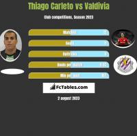 Thiago Carleto vs Valdivia h2h player stats