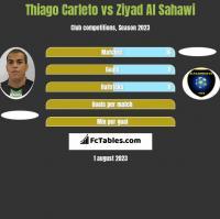 Thiago Carleto vs Ziyad Al Sahawi h2h player stats
