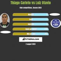 Thiago Carleto vs Luiz Otavio h2h player stats