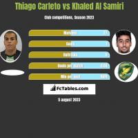Thiago Carleto vs Khaled Al Samiri h2h player stats