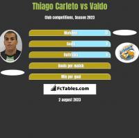 Thiago Carleto vs Valdo h2h player stats