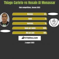 Thiago Carleto vs Husain Al Monassar h2h player stats