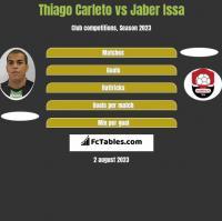 Thiago Carleto vs Jaber Issa h2h player stats