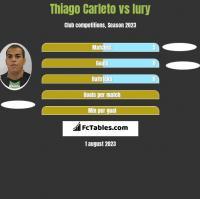 Thiago Carleto vs Iury h2h player stats