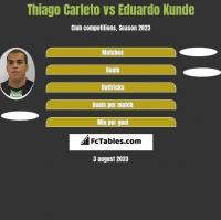 Thiago Carleto vs Eduardo Kunde h2h player stats