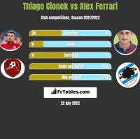 Thiago Cionek vs Alex Ferrari h2h player stats