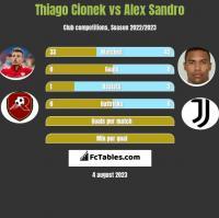 Thiago Cionek vs Alex Sandro h2h player stats