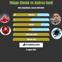 Thiago Cionek vs Andrea Conti h2h player stats