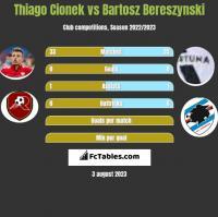 Thiago Cionek vs Bartosz Bereszynski h2h player stats